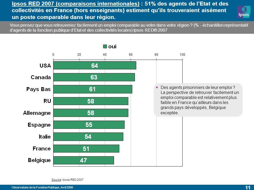 Observatoire de la Fonction Publique, Avril 2008 11 Ipsos RED 2007 (comparaisons internationales) : 51% des agents de lEtat et des collectivités en France (hors enseignants) estiment quils trouveraient aisément un poste comparable dans leur région.