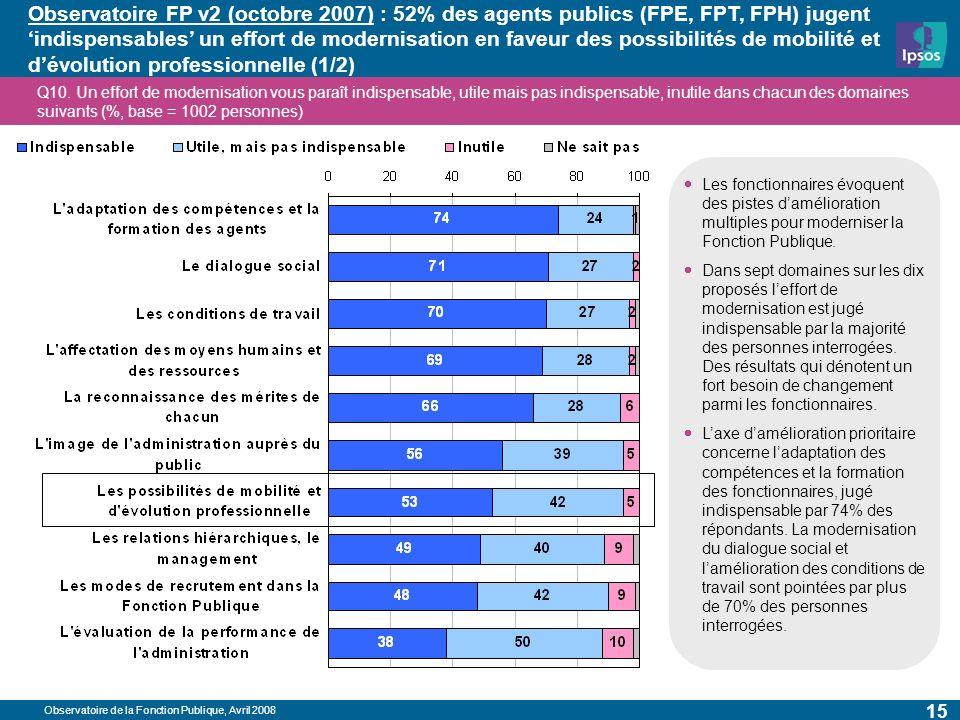 Observatoire de la Fonction Publique, Avril 2008 15 Observatoire FP v2 (octobre 2007) : 52% des agents publics (FPE, FPT, FPH) jugent indispensables un effort de modernisation en faveur des possibilités de mobilité et dévolution professionnelle (1/2) Q10.