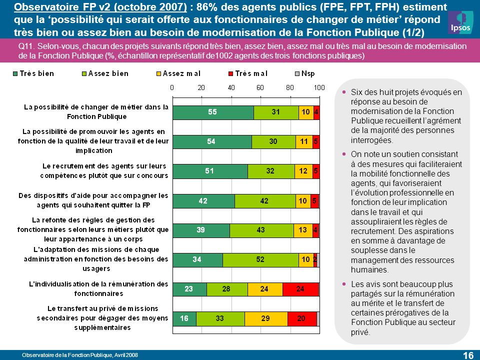 Observatoire de la Fonction Publique, Avril 2008 16 Observatoire FP v2 (octobre 2007) : 86% des agents publics (FPE, FPT, FPH) estiment que la possibilité qui serait offerte aux fonctionnaires de changer de métier répond très bien ou assez bien au besoin de modernisation de la Fonction Publique (1/2) Q11.
