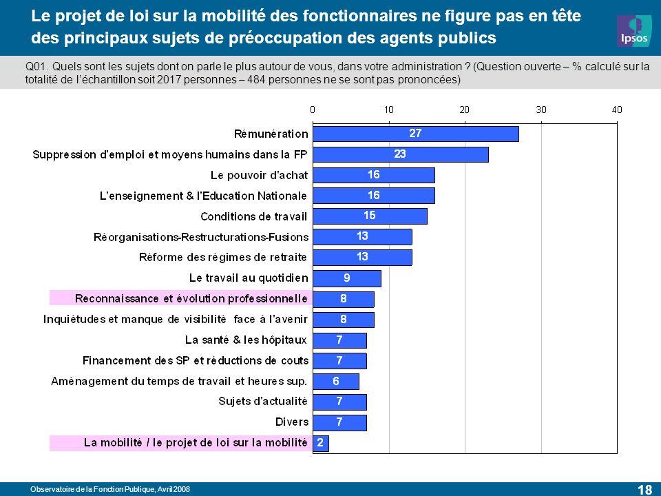 Observatoire de la Fonction Publique, Avril 2008 18 Le projet de loi sur la mobilité des fonctionnaires ne figure pas en tête des principaux sujets de préoccupation des agents publics Q01.