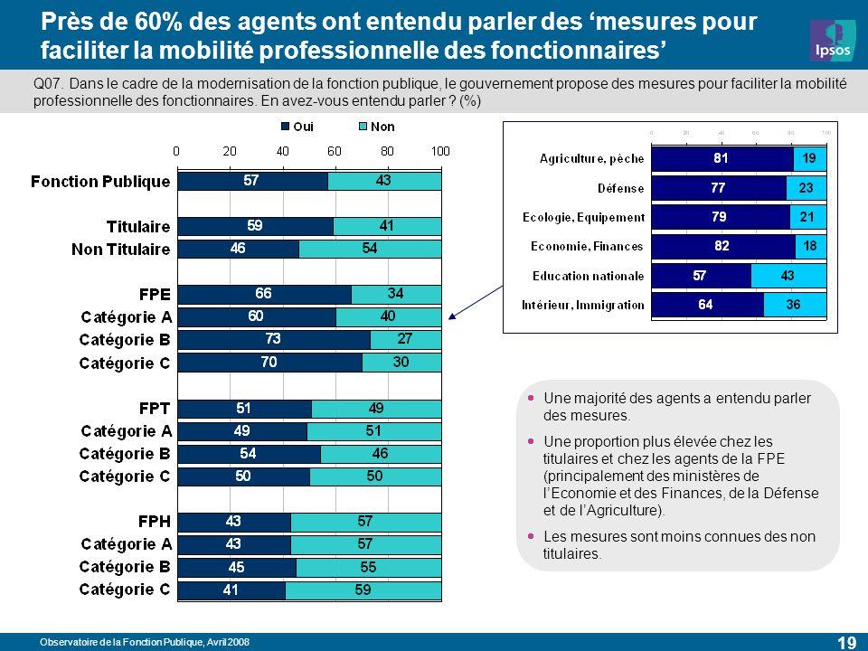 Observatoire de la Fonction Publique, Avril 2008 19 Près de 60% des agents ont entendu parler des mesures pour faciliter la mobilité professionnelle des fonctionnaires Q07.