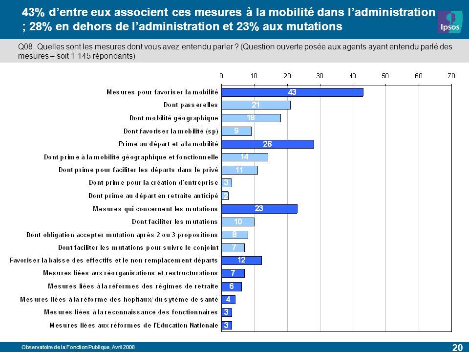 Observatoire de la Fonction Publique, Avril 2008 20 43% dentre eux associent ces mesures à la mobilité dans ladministration ; 28% en dehors de ladministration et 23% aux mutations Q08.
