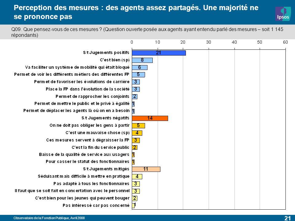 Observatoire de la Fonction Publique, Avril 2008 21 Perception des mesures : des agents assez partagés. Une majorité ne se prononce pas Q09. Que pense