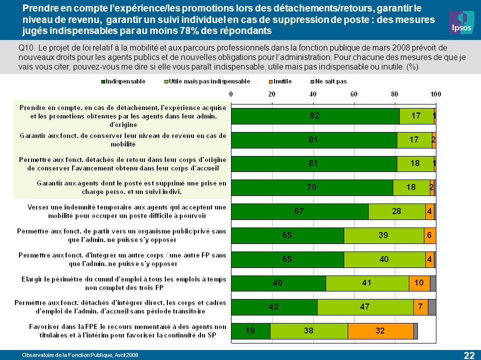Observatoire de la Fonction Publique, Avril 2008 22 Prendre en compte lexpérience/les promotions lors des détachements/retours, garantir le niveau de revenu, garantir un suivi individuel en cas de suppression de poste : des mesures jugés indispensables par au moins 78% des répondants Q10.