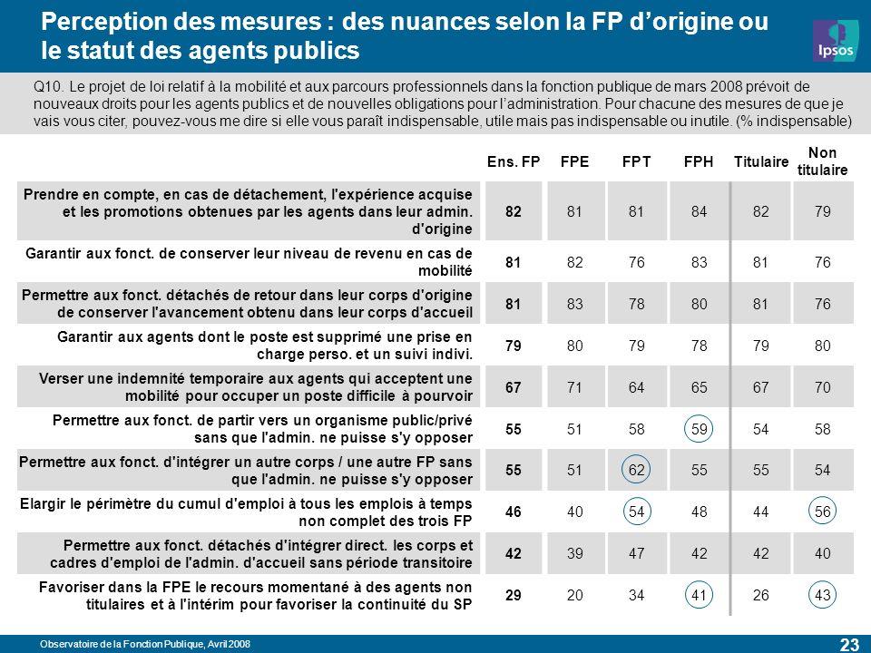 Observatoire de la Fonction Publique, Avril 2008 23 Perception des mesures : des nuances selon la FP dorigine ou le statut des agents publics Ens. FPF