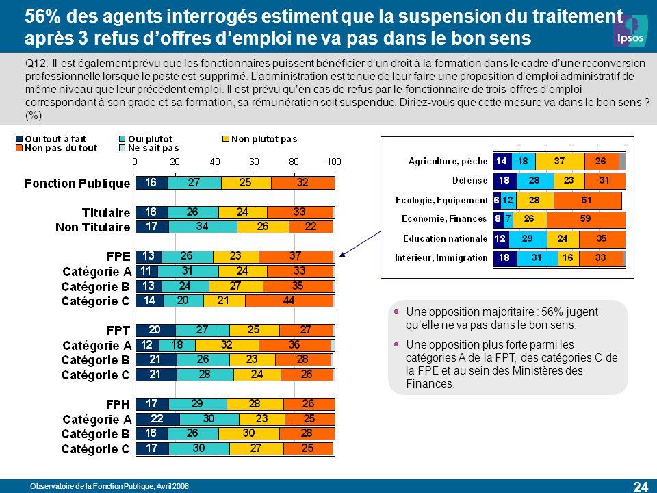 Observatoire de la Fonction Publique, Avril 2008 24 56% des agents interrogés estiment que la suspension du traitement après 3 refus doffres demploi ne va pas dans le bon sens Q12.