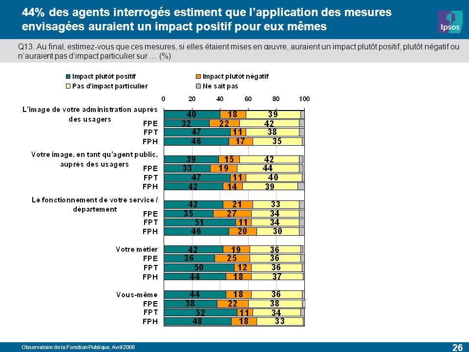 Observatoire de la Fonction Publique, Avril 2008 26 44% des agents interrogés estiment que lapplication des mesures envisagées auraient un impact positif pour eux mêmes Q13.