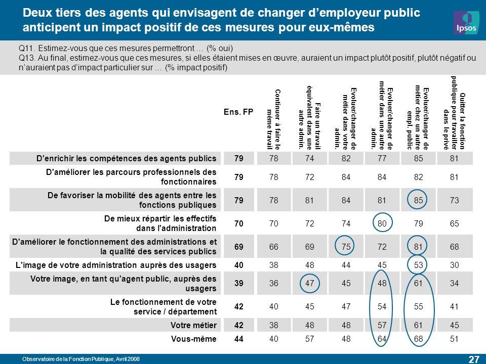 Observatoire de la Fonction Publique, Avril 2008 27 Deux tiers des agents qui envisagent de changer demployeur public anticipent un impact positif de ces mesures pour eux-mêmes Ens.
