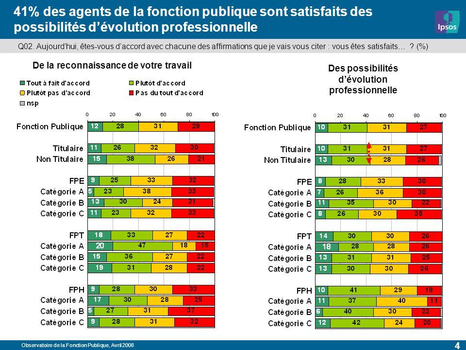 Observatoire de la Fonction Publique, Avril 2008 4 41% des agents de la fonction publique sont satisfaits des possibilités dévolution professionnelle