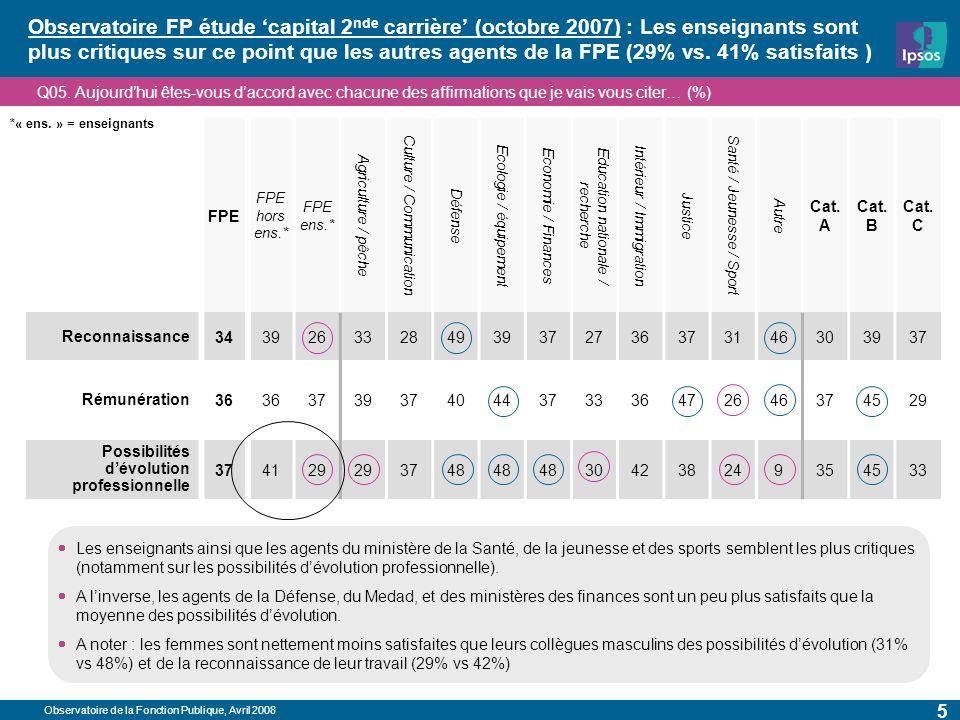 Observatoire de la Fonction Publique, Avril 2008 5 Observatoire FP étude capital 2 nde carrière (octobre 2007) : Les enseignants sont plus critiques sur ce point que les autres agents de la FPE (29% vs.