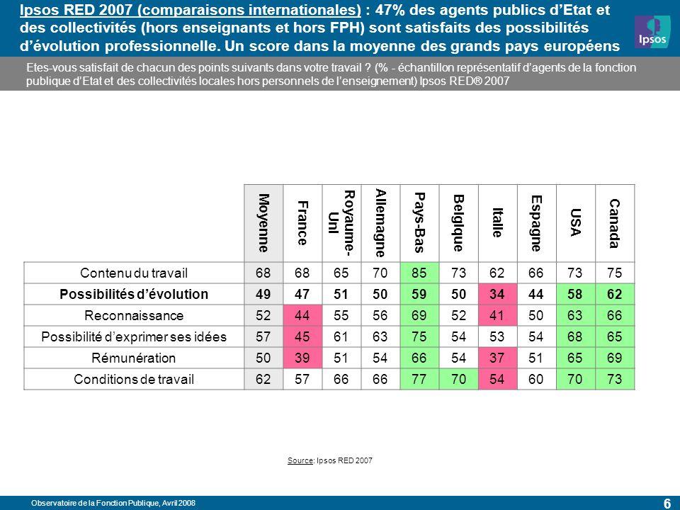 Observatoire de la Fonction Publique, Avril 2008 6 Ipsos RED 2007 (comparaisons internationales) : 47% des agents publics dEtat et des collectivités (hors enseignants et hors FPH) sont satisfaits des possibilités dévolution professionnelle.