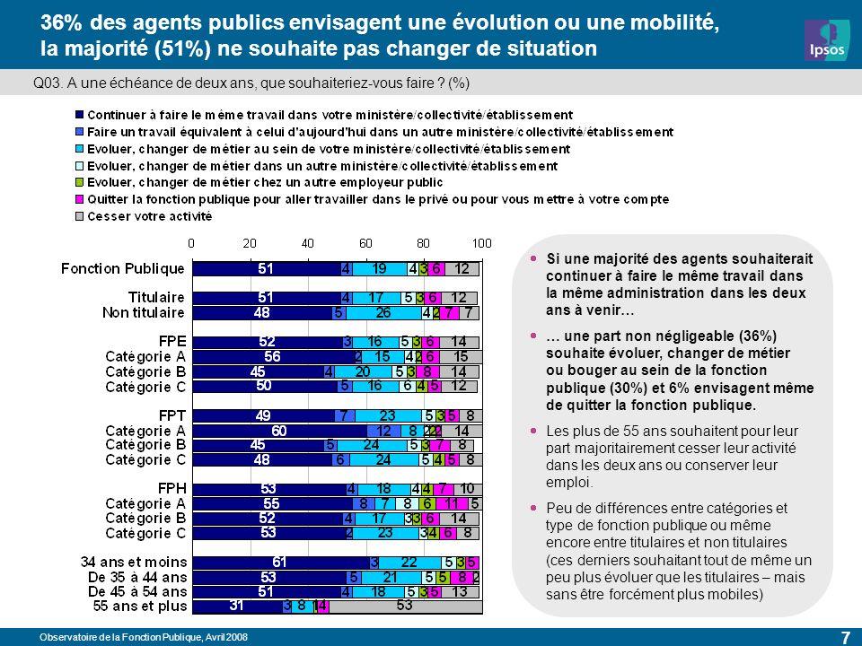 Observatoire de la Fonction Publique, Avril 2008 7 36% des agents publics envisagent une évolution ou une mobilité, la majorité (51%) ne souhaite pas changer de situation Q03.