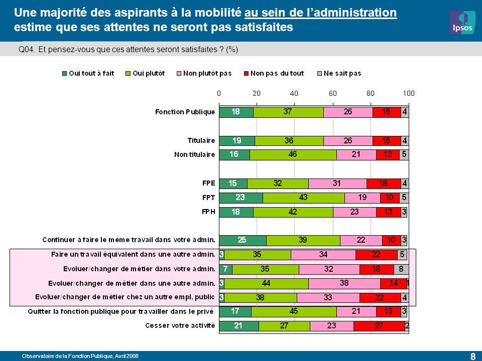 Observatoire de la Fonction Publique, Avril 2008 8 Une majorité des aspirants à la mobilité au sein de ladministration estime que ses attentes ne seront pas satisfaites Q04.