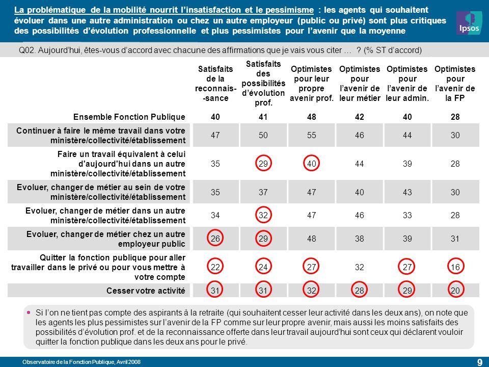 Observatoire de la Fonction Publique, Avril 2008 9 La problématique de la mobilité nourrit linsatisfaction et le pessimisme : les agents qui souhaiten