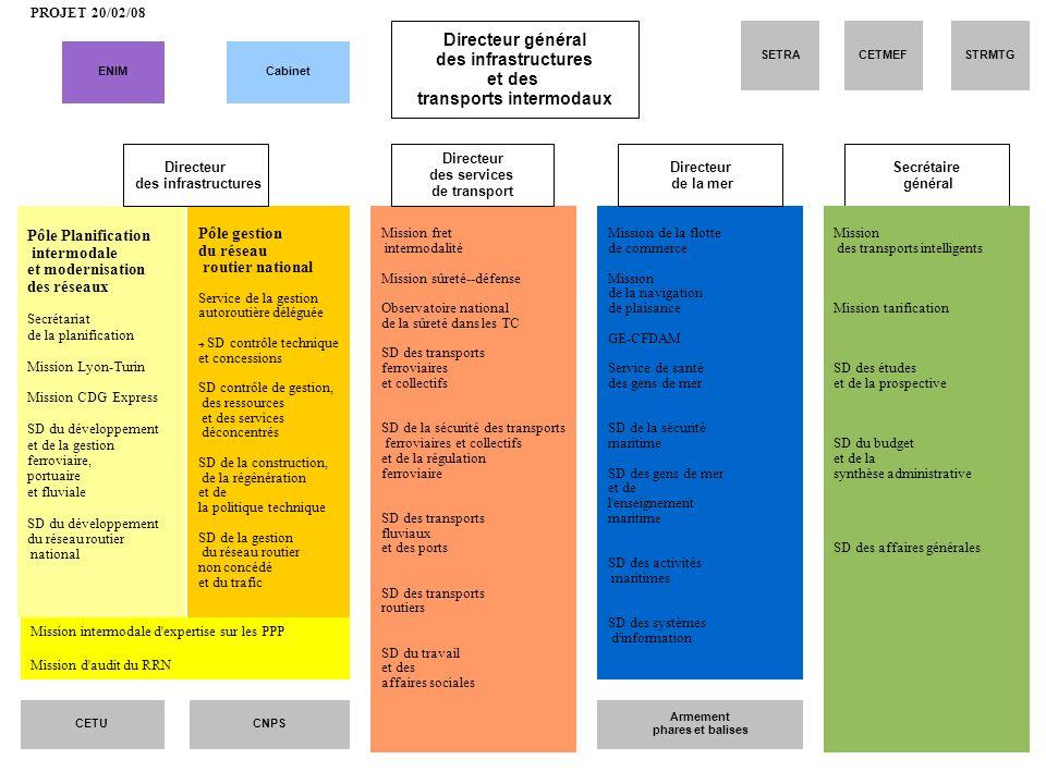 Pôle gestion du réseau routier national Service de la gestion autoroutière déléguée SD contrôle technique et concessions SD contrôle de gestion, des r