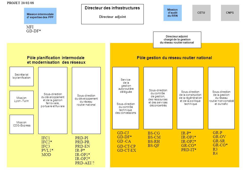 Pôle gestion du réseau routier nationalPôle planification intermodale et modernisation des réseaux Directeur des infrastructures Directeur adjoint Mis
