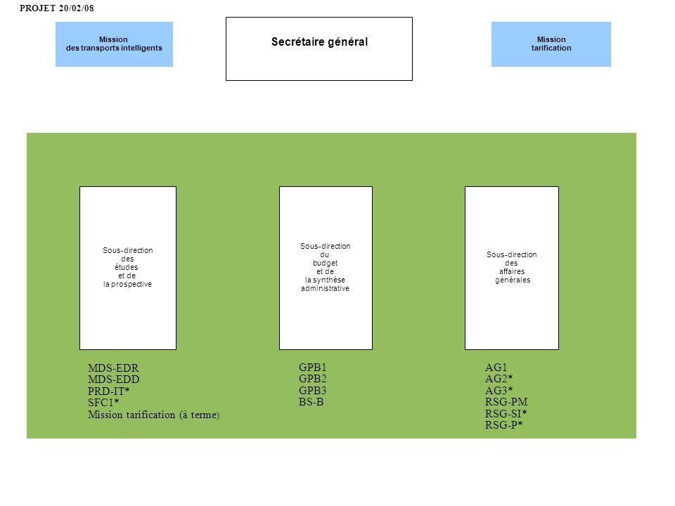 Secrétaire général Mission des transports intelligents Mission tarification Sous-direction des affaires générales Sous-direction des études et de la p