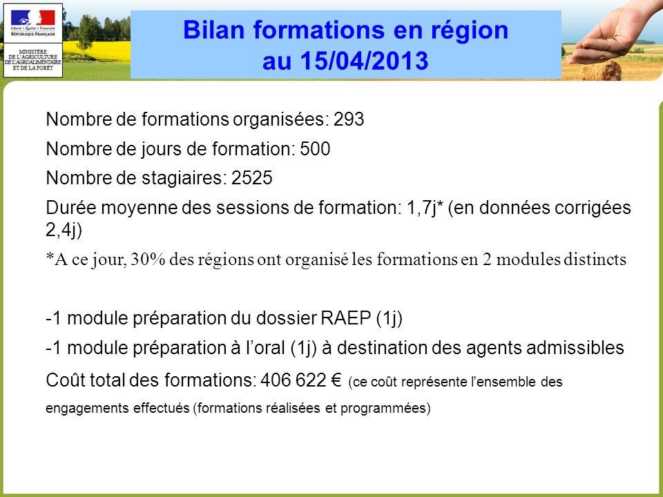 Bilan formations en région au 15/04/2013 Nombre de formations organisées: 293 Nombre de jours de formation: 500 Nombre de stagiaires: 2525 Durée moyen