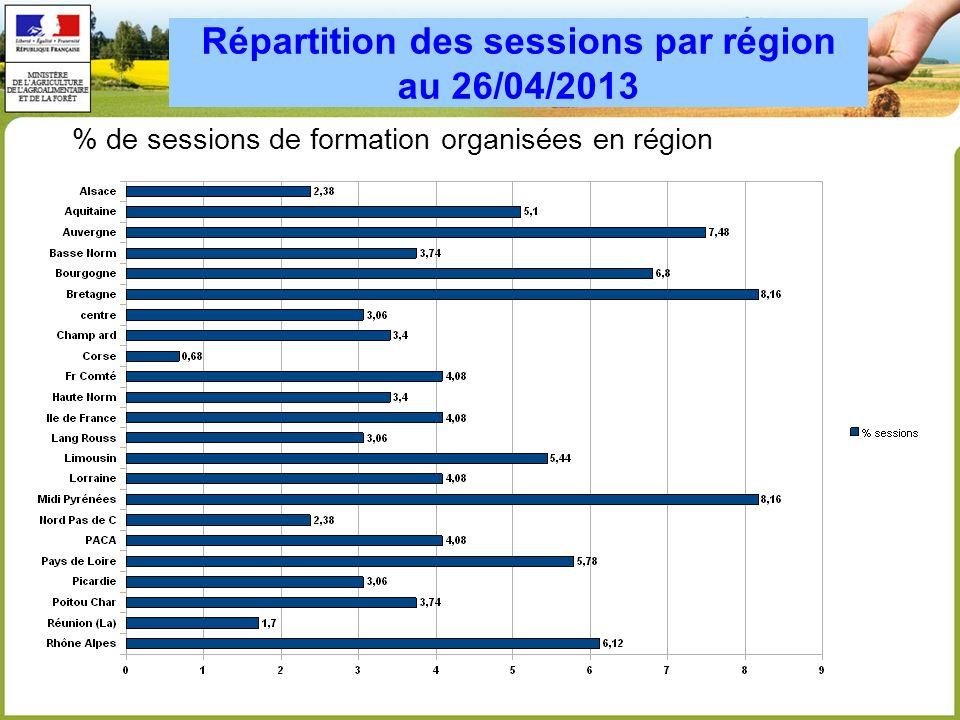 Répartition des sessions par région au 26/04/2013 % de sessions de formation organisées en région