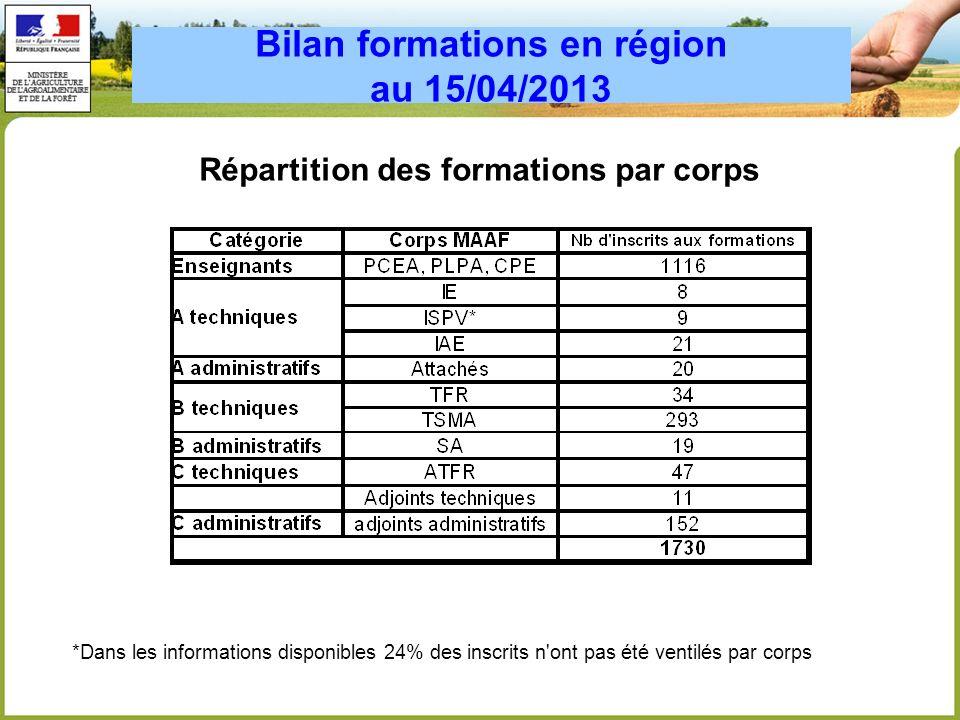 Bilan formations en région au 15/04/2013 Répartition des formations par corps *Dans les informations disponibles 24% des inscrits n'ont pas été ventil