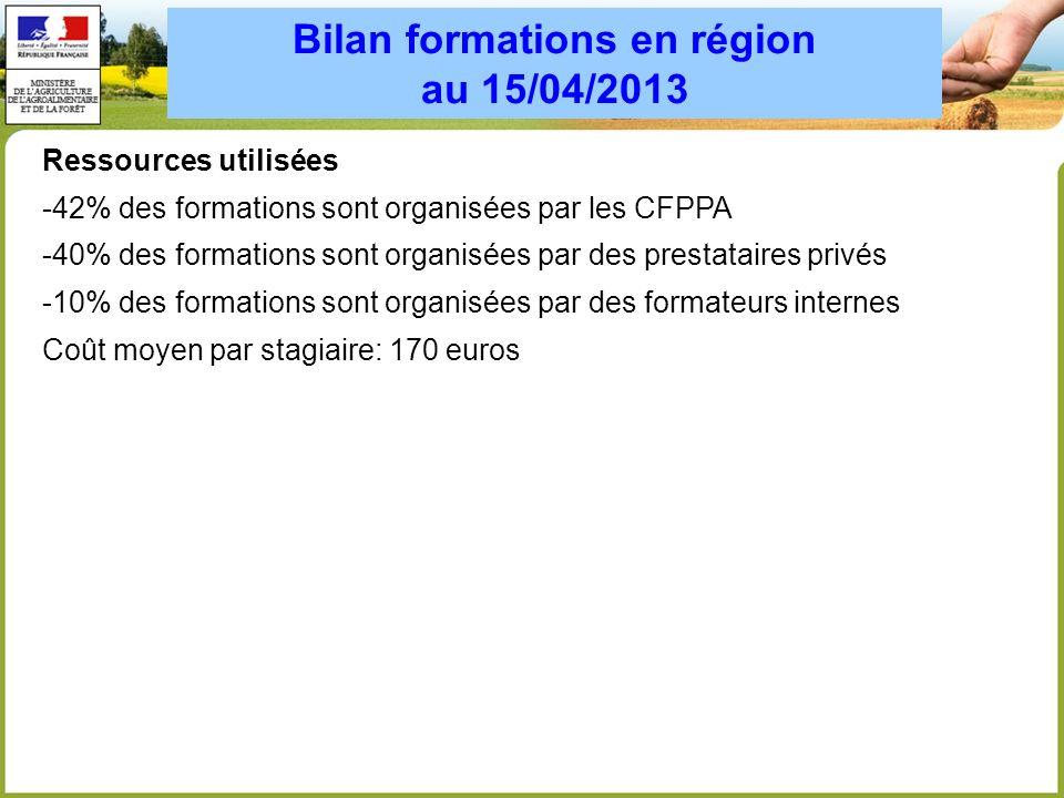 Bilan formations en région au 15/04/2013 Ressources utilisées -42% des formations sont organisées par les CFPPA -40% des formations sont organisées pa