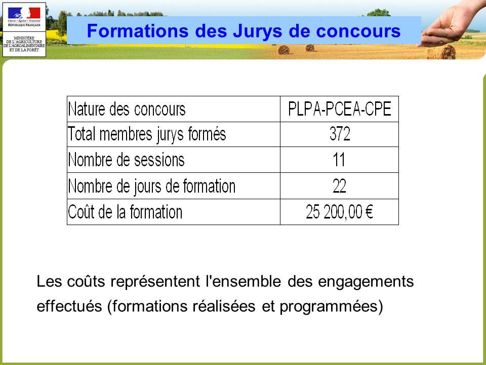 Formations des Jurys de concours Les coûts représentent l'ensemble des engagements effectués (formations réalisées et programmées)
