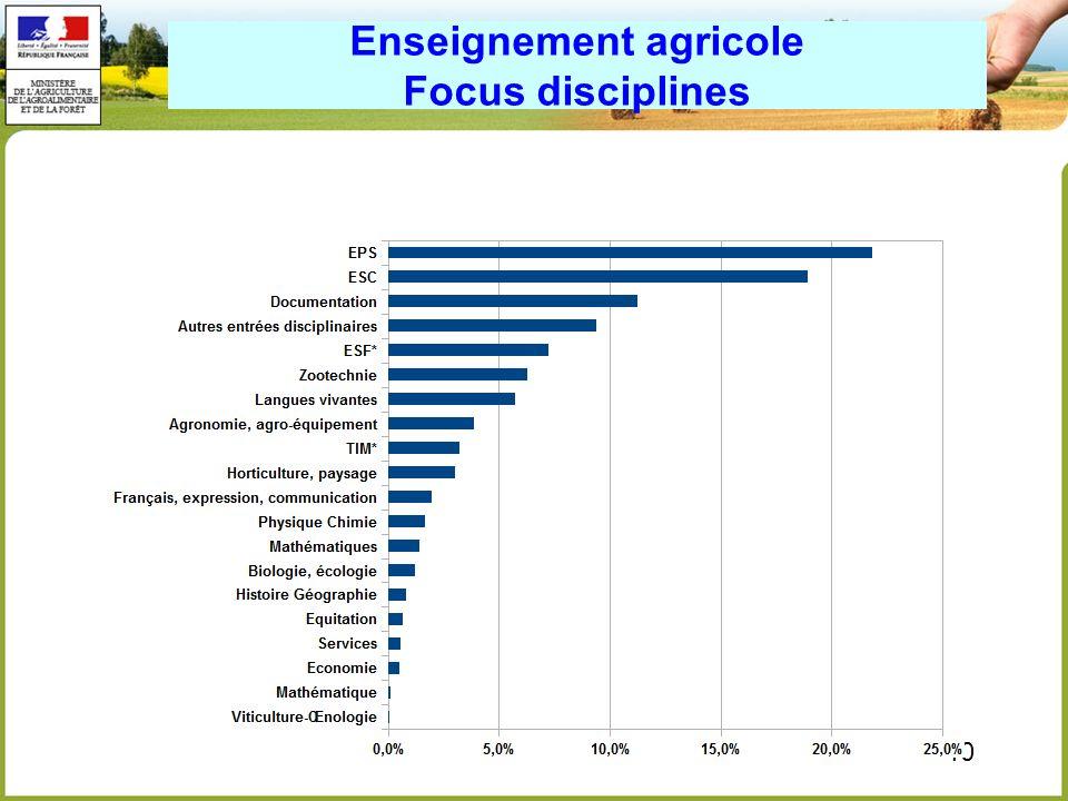 10 Enseignement agricole Focus disciplines