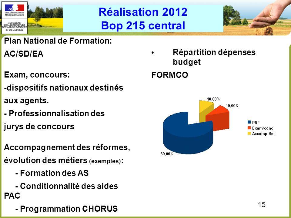 15 Réalisation 2012 Bop 215 central Plan National de Formation: AC/SD/EA Exam, concours: -dispositifs nationaux destinés aux agents. - Professionnalis