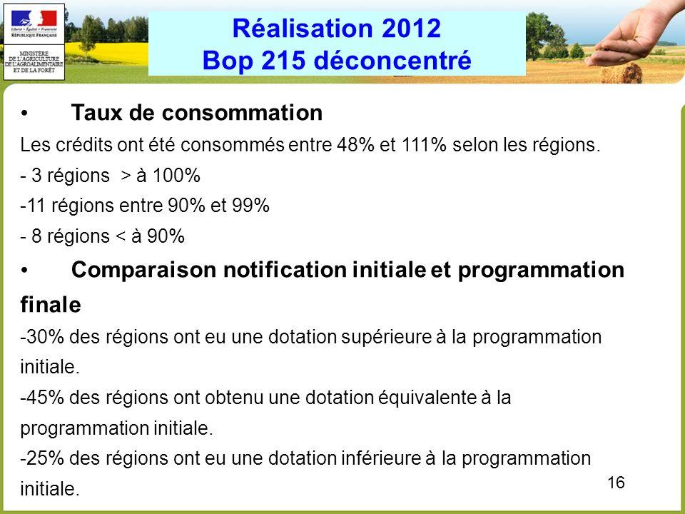 16 Taux de consommation Les crédits ont été consommés entre 48% et 111% selon les régions. - 3 régions > à 100% -11 régions entre 90% et 99% - 8 régio