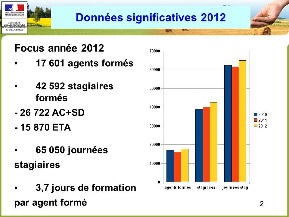 2 Données significatives 2012 Focus année 2012 17 601 agents formés 42 592 stagiaires formés - 26 722 AC+SD - 15 870 ETA 65 050 journées stagiaires 3,