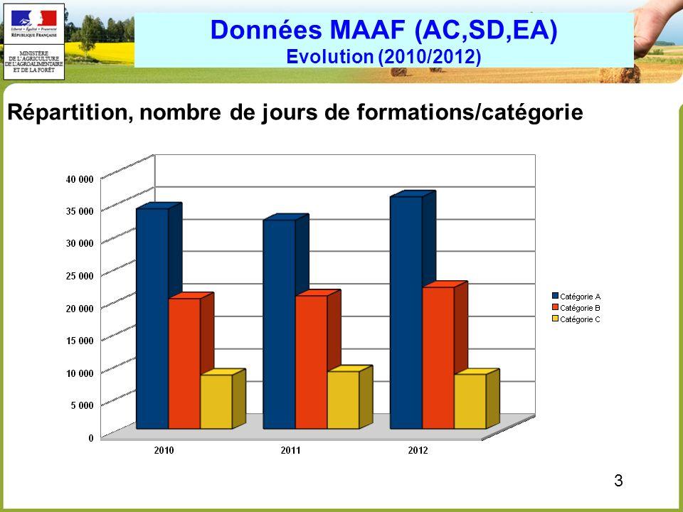3 Données MAAF (AC,SD,EA) Evolution (2010/2012) Répartition, nombre de jours de formations/catégorie