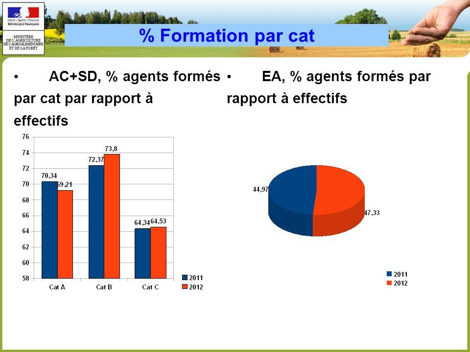 % Formation par cat AC+SD, % agents formés par cat par rapport à effectifs EA, % agents formés par rapport à effectifs