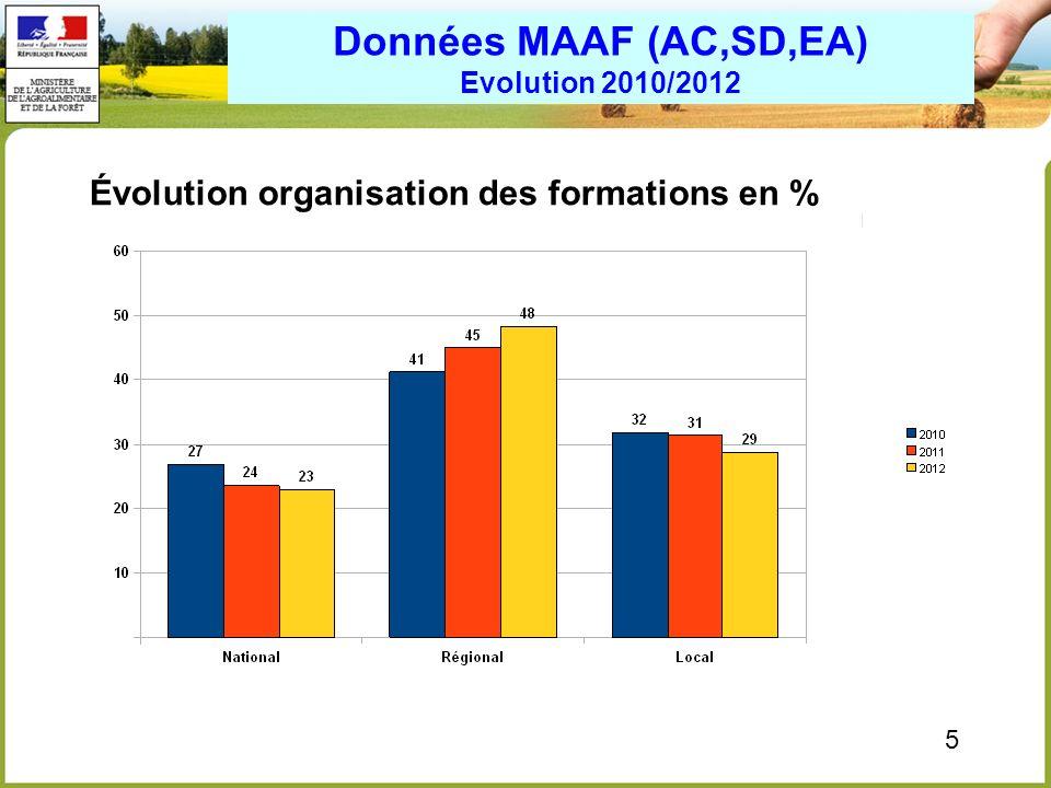 5 Données MAAF (AC,SD,EA) Evolution 2010/2012 Évolution organisation des formations en %