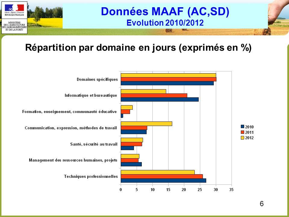 6 Répartition par domaine en jours (exprimés en %) Données MAAF (AC,SD) Evolution 2010/2012