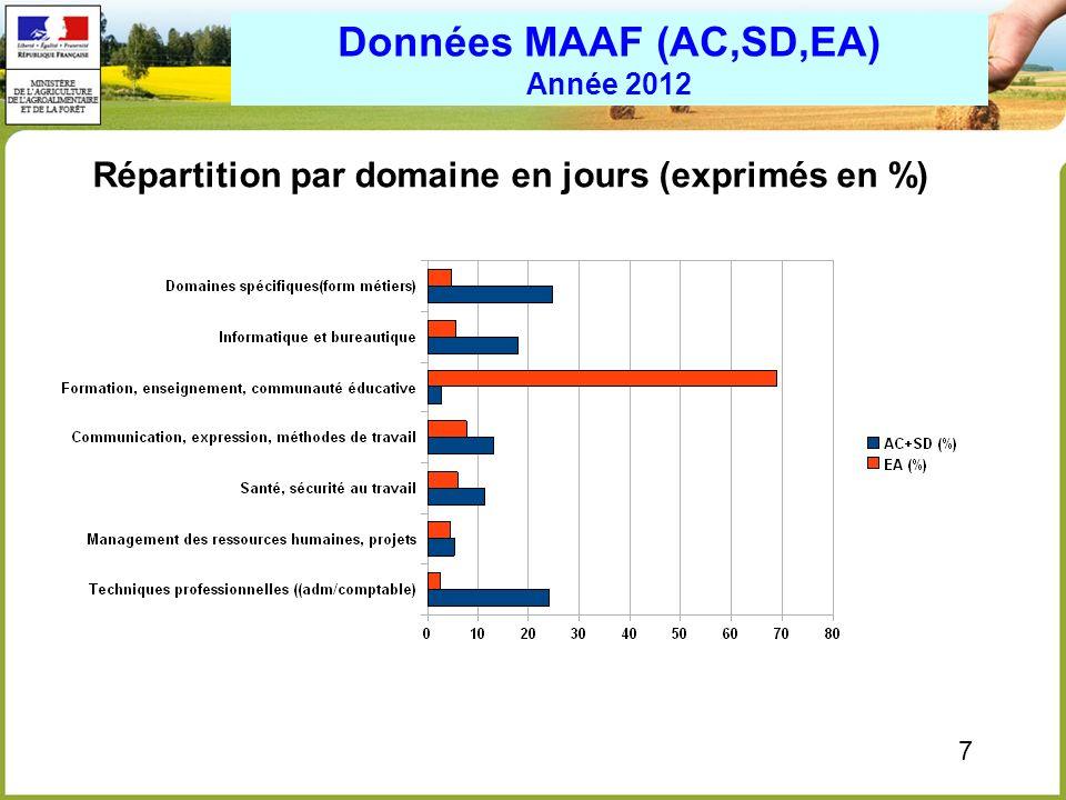8 Répartition par motivation en jours (exprimés en %) Données MAAF (AC,SD) Evolution 2010/2012