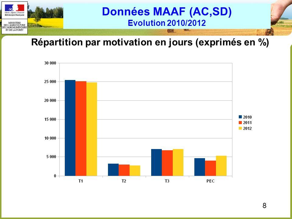 9 Données MAAF (AC,SD, AE) Année 2012 Répartition par motivation en jours (exprimés en %)