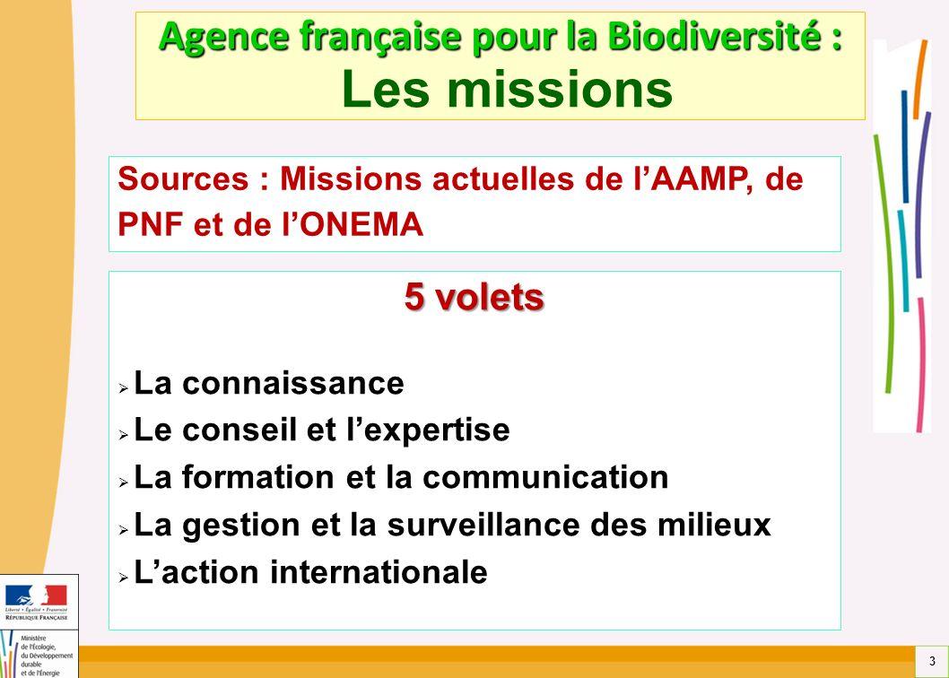 3 Agence française pour la Biodiversité : Agence française pour la Biodiversité : Les missions Sources : Missions actuelles de lAAMP, de PNF et de lON