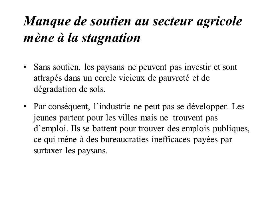 Manque de soutien au secteur agricole mène à la stagnation Sans soutien, les paysans ne peuvent pas investir et sont attrapés dans un cercle vicieux de pauvreté et de dégradation de sols.