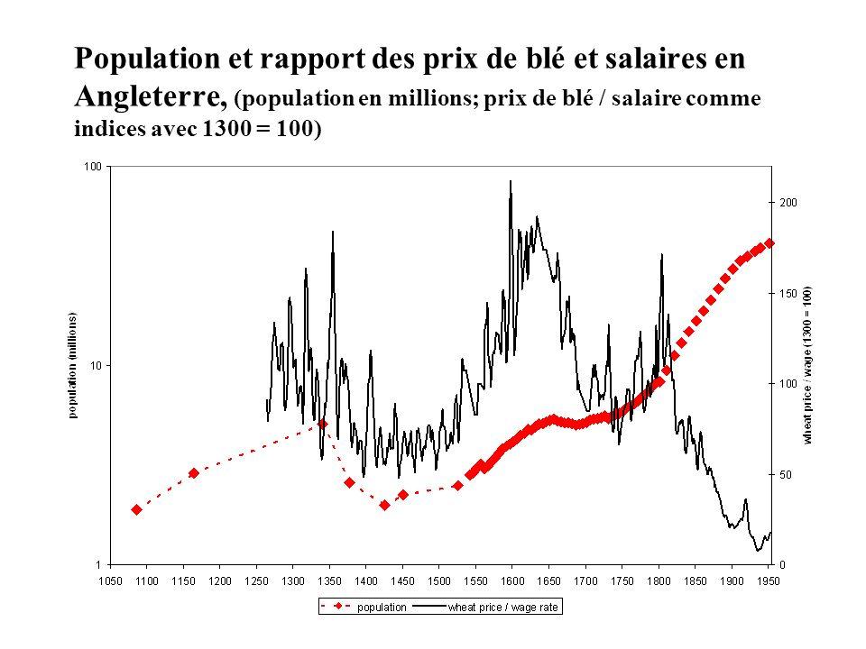 Population et rapport des prix de blé et salaires en Angleterre, (population en millions; prix de blé / salaire comme indices avec 1300 = 100)
