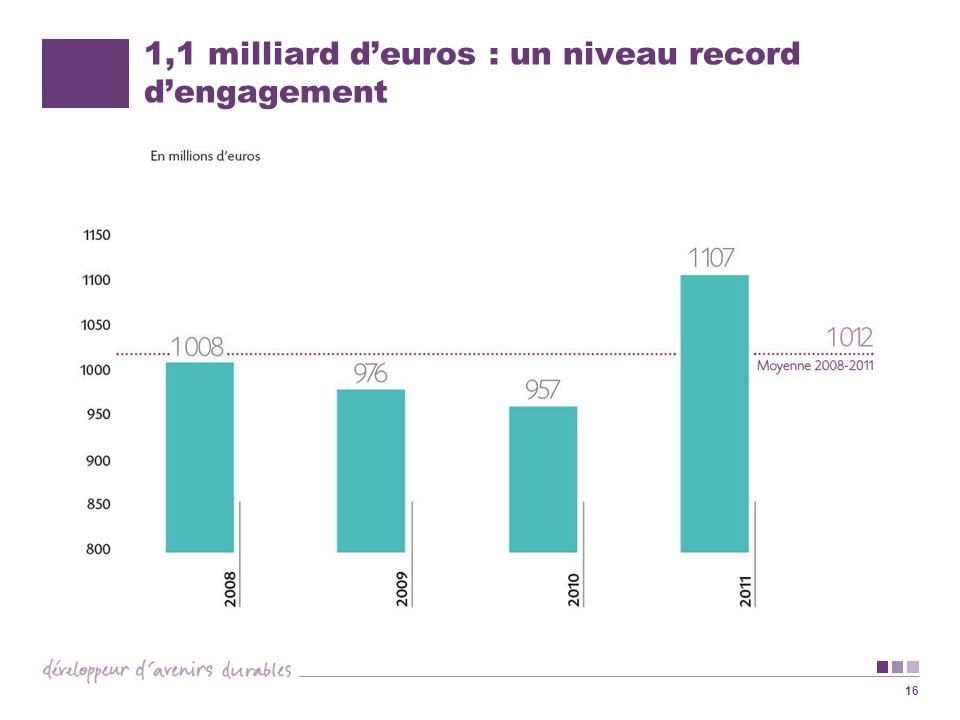 16 1,1 milliard deuros : un niveau record dengagement