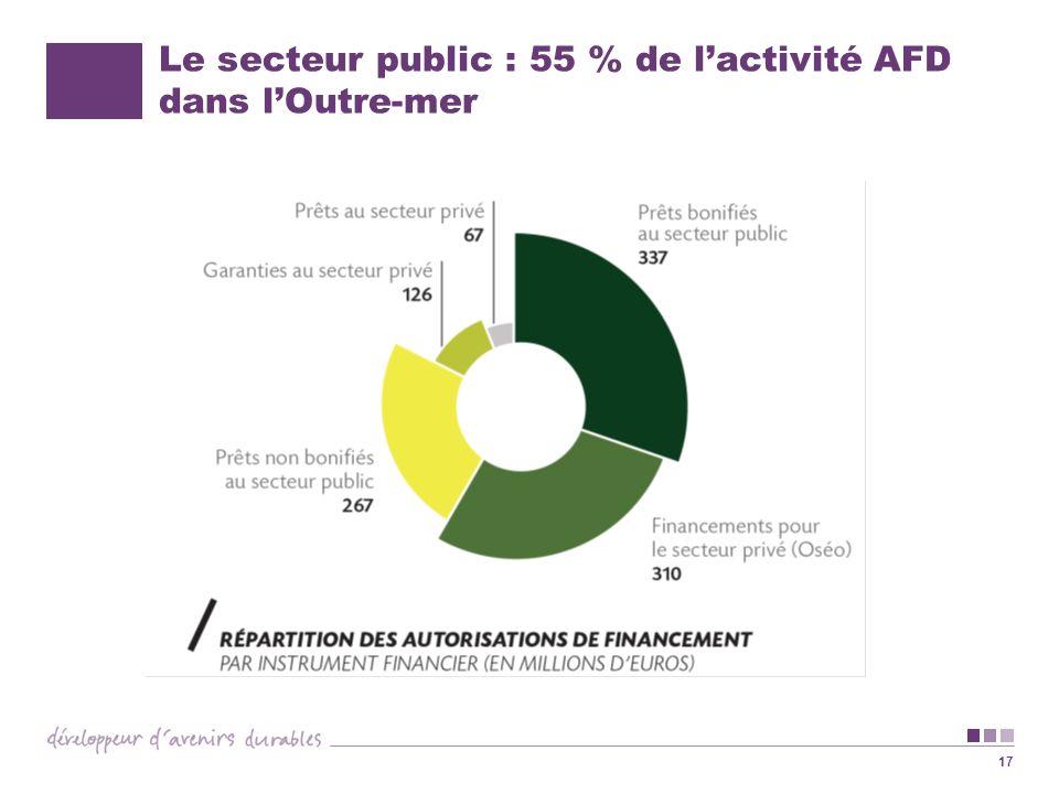 17 Le secteur public : 55 % de lactivité AFD dans lOutre-mer
