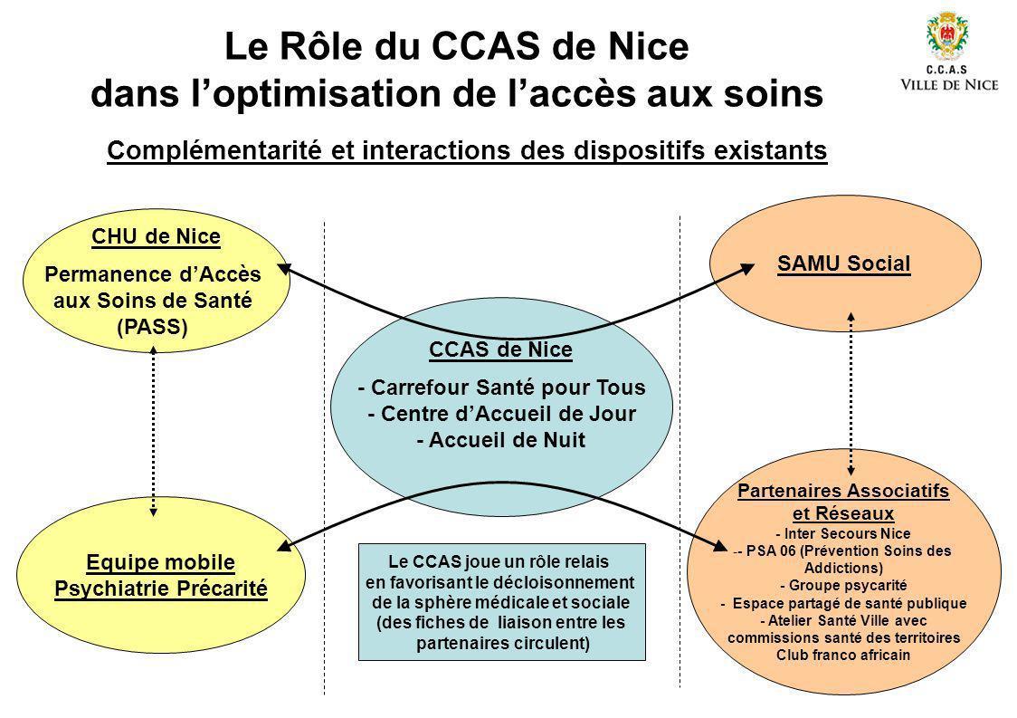 Le Rôle du CCAS de Nice dans loptimisation de laccès aux soins CCAS de Nice - Carrefour Santé pour Tous - Centre dAccueil de Jour - Accueil de Nuit Co