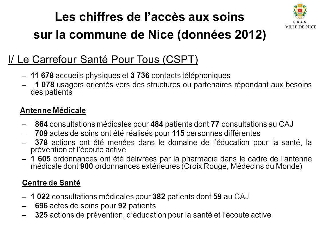 Les chiffres de laccès aux soins sur la commune de Nice (données 2012) I/ Le Carrefour Santé Pour Tous (CSPT) –11 678 accueils physiques et 3 736 cont