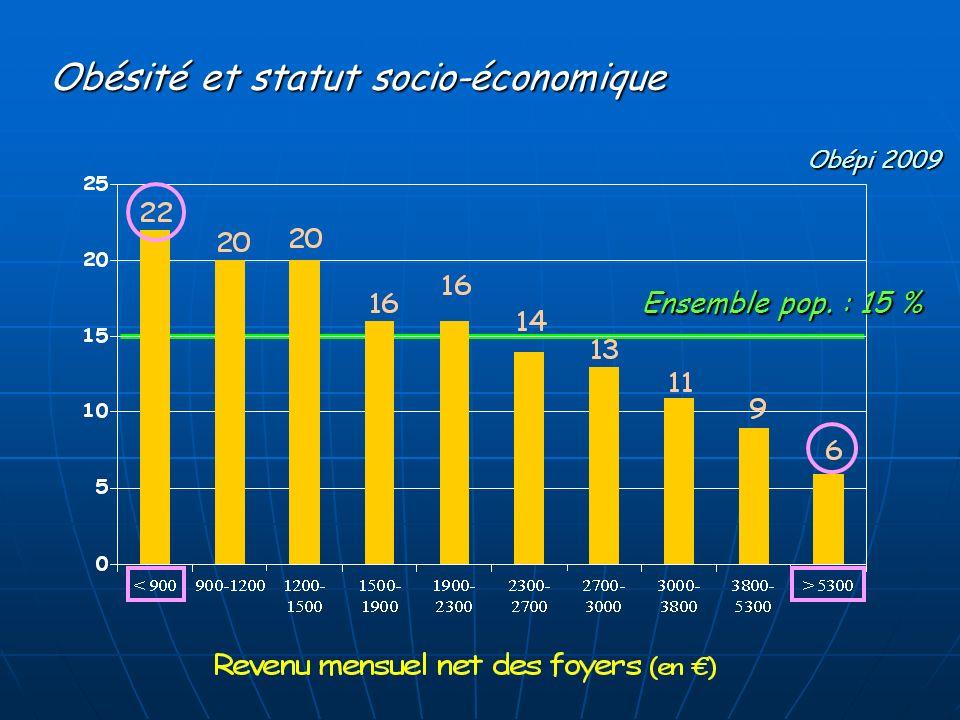Obésité et statut socio-économique Obépi 2009 Ensemble pop. : 15 %