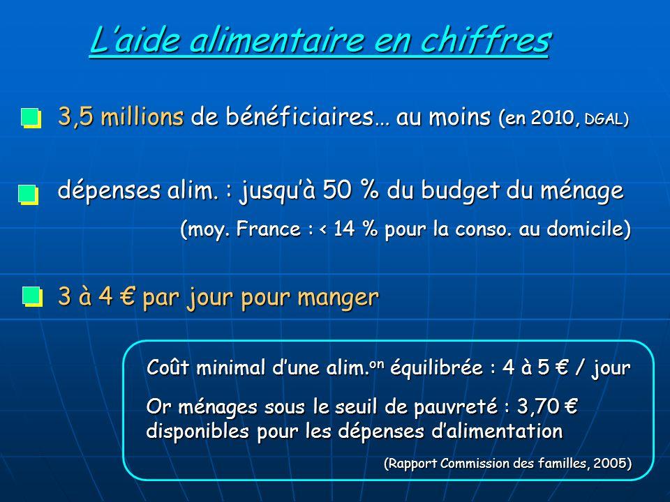 Laide alimentaire en chiffres 3,5 millions de bénéficiaires… au moins (en 2010, DGAL) dépenses alim.