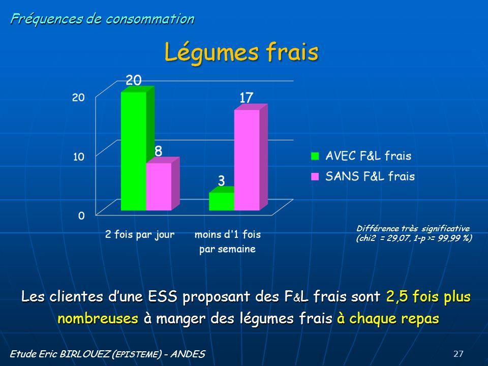 Fréquences de consommation Les clientes dune ESS proposant des F & L frais sont 2,5 fois plus nombreuses à manger des légumes frais à chaque repas Différence très significative (chi2 = 29,07, 1-p >= 99,99 %) 27 Etude Eric BIRLOUEZ ( EPISTEME ) - ANDES
