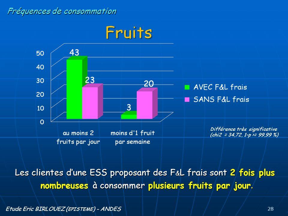 Les clientes dune ESS proposant des F & L frais sont 2 fois plus nombreuses à consommer plusieurs fruits par jour.