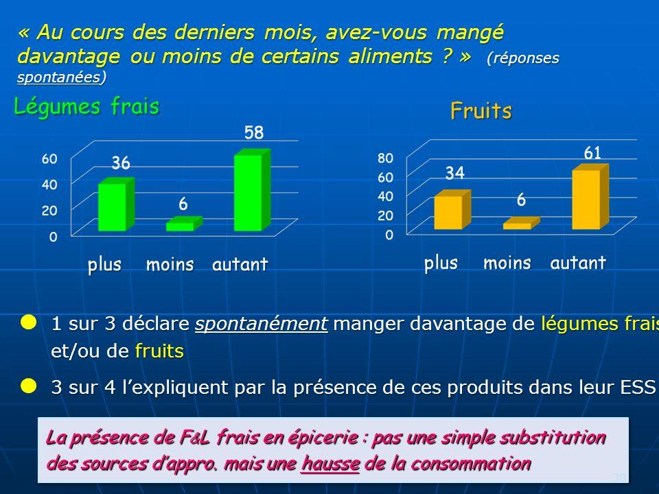1 sur 3 déclare spontanément manger davantage de légumes frais et/ou de fruits « Au cours des derniers mois, avez-vous mangé davantage ou moins de certains aliments .