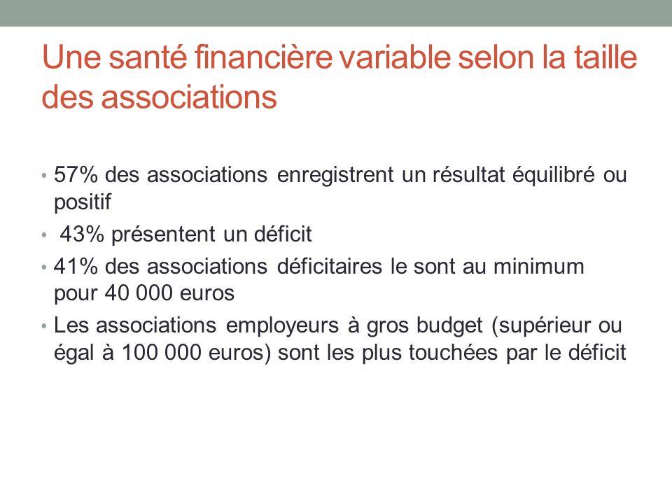 Une santé financière variable selon la taille des associations 57% des associations enregistrent un résultat équilibré ou positif 43% présentent un dé