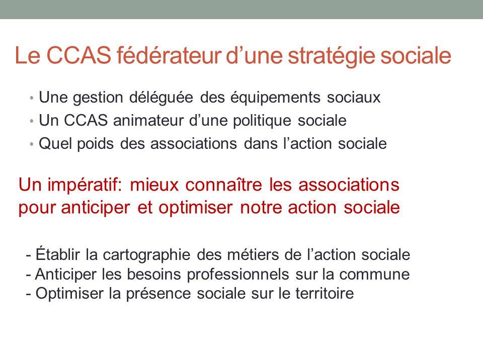 Le CCAS fédérateur dune stratégie sociale Une gestion déléguée des équipements sociaux Un CCAS animateur dune politique sociale Quel poids des associa